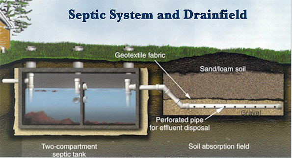 Design Your Own Septic System