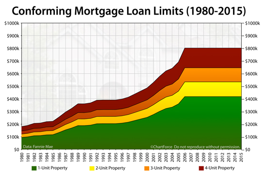 Conforming Loan Limits History
